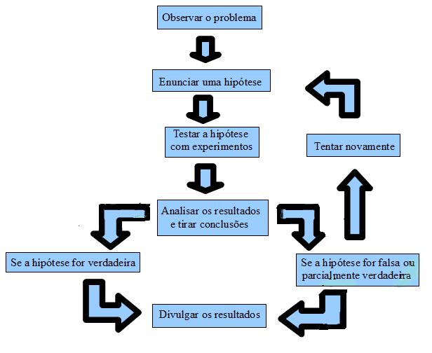 Metodo cientifico hipotetico-dedutivo