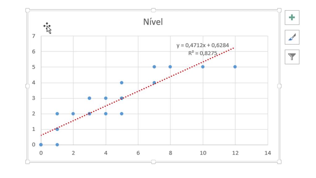 Gráfico Regressão Linear com Fórmulas Estatísticas