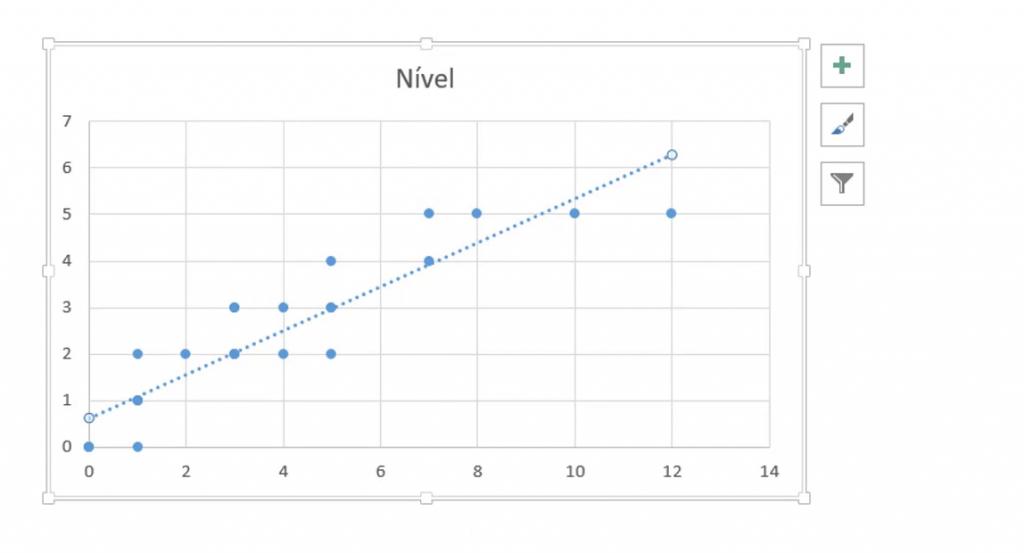 Gráfico Regressão Linear