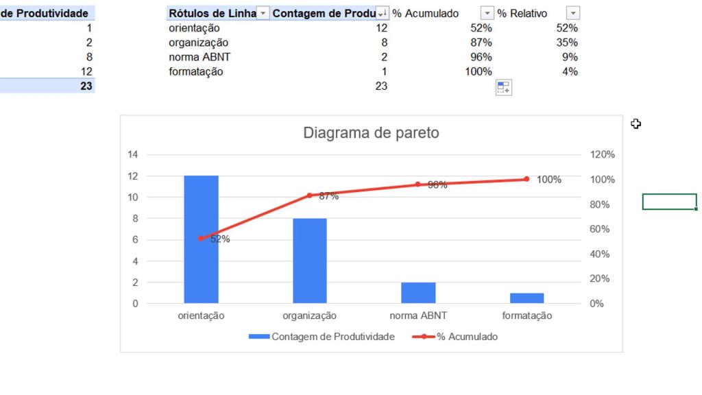 Exemplo Gráfico Pareto