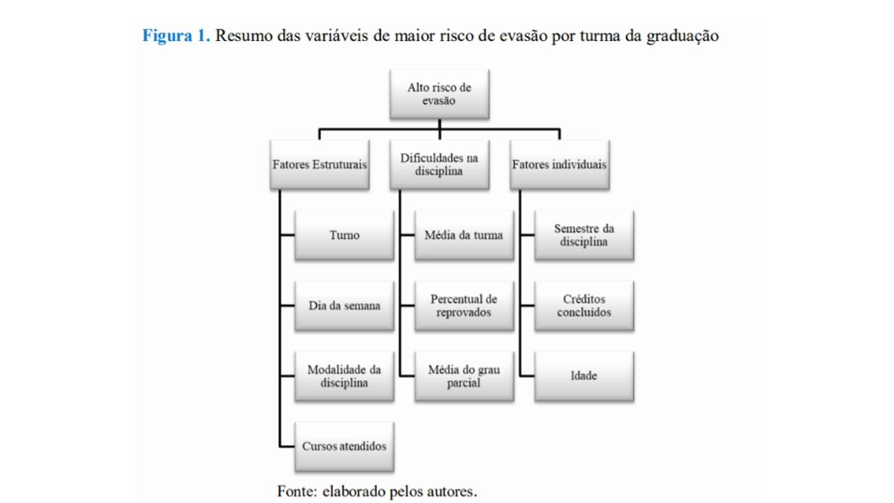 Categorização de variáveis