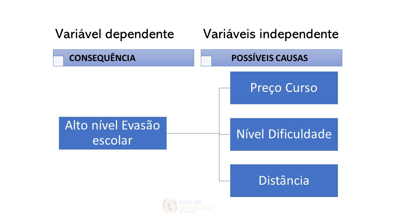 Variáveis dependentes e Independentes