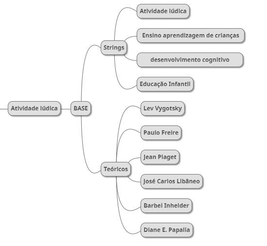 Estrutura básica de atividade lúdica
