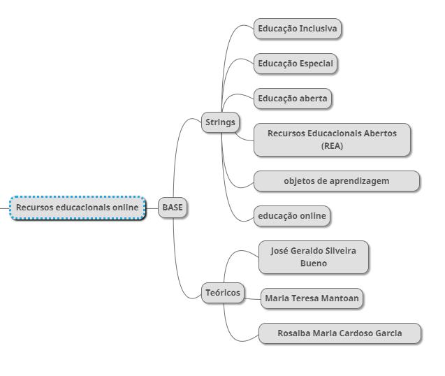 Estrutura básica de Recursos Educacionais