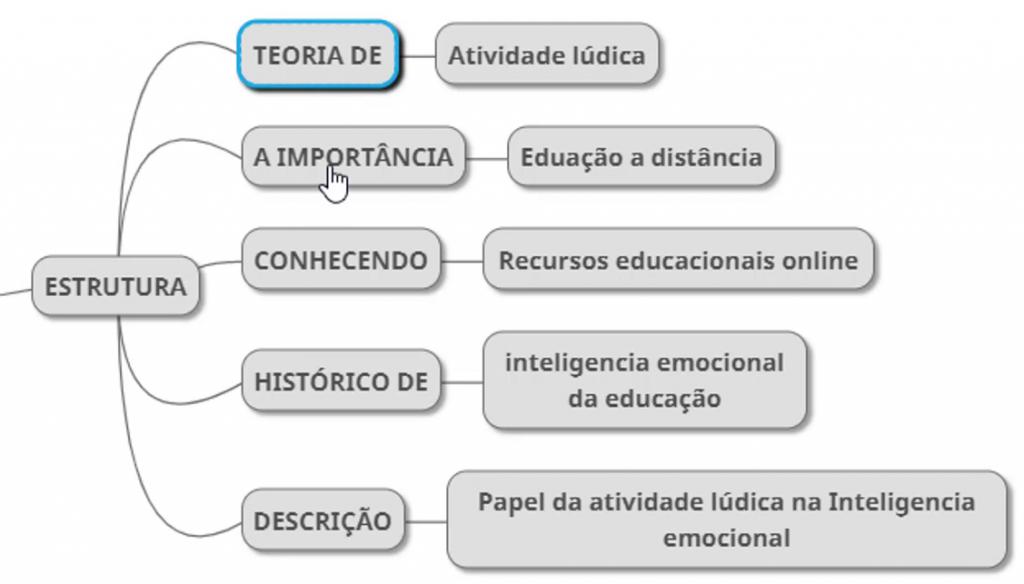 Estrutura básica do sumário