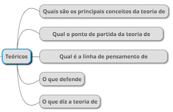 Teóricos